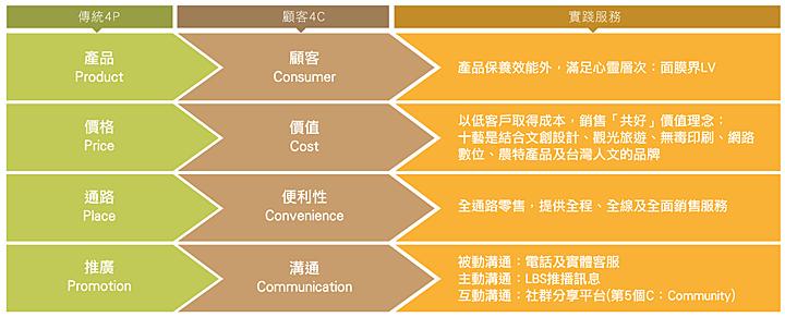 十藝生技與消費者「共好」 邁向全通路 全程顧客體驗 創造品牌效益4